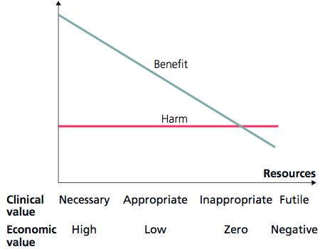 Benefit vs harm